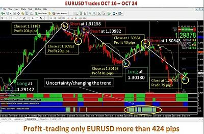 forex trading system with 90% accuracy! very profitable forex indicator system