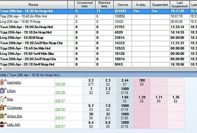 Betfair Automation System for Bet Angel with records 170pts over 53 days