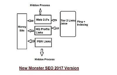 Top Rank Booster New Monster 2017 - All In One SEO Package for 69.99$