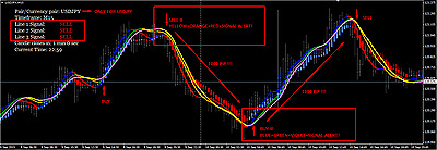 # Forex Indicator For Usdjpy 90% Easy Trading.