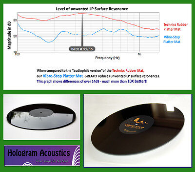 Tested/PROVEN Best Upgrade fits Thorens! VIBRO-STOP Platter/Turntable Mat (SMe)
