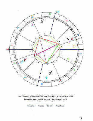 Unique 20 Page Astrological Personality Profile  - Discover The Real You!