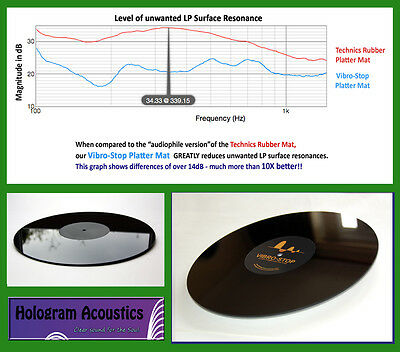 MEASURED & Proven BEST! Universal turntable platter mat -  VIBRO-STOP VSPM
