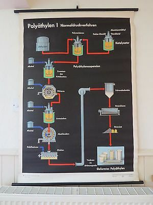 Vintage Pull Down  School Wall Chart Polythene Manufacture Chemical Engineering