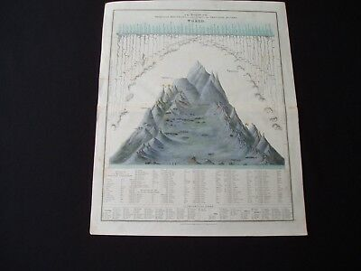 1834 Arrowsmith Map Print World Montains and Rivers 183 Years Old Antique