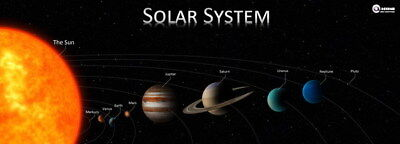 """034 Solar System - The Sun Planets Moons Comets Meteors 66""""x24"""" Poster"""