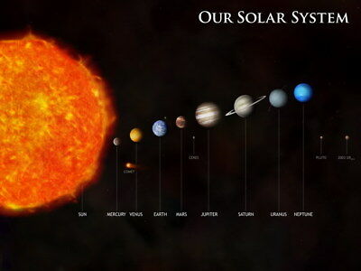 """029 Solar System - The Sun Planets Moons Comets Meteors 32""""x24"""" Poster"""
