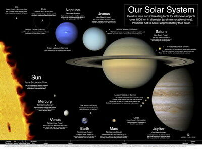 """031 Solar System - The Sun Planets Moons Comets Meteors 32""""x24"""" Poster"""