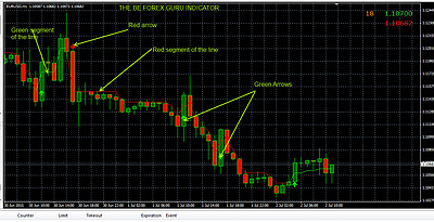 Forex guru strategy indicators