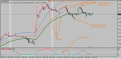 FOREX STOCHASTIC CROSSING FXDD Trading Strategy - Forex