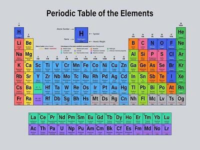 Periodic table of elements 2018 poster 24x36 new 34318 695 the elements educational of periodic table fabric poster 16x1336x24 urtaz Choice Image