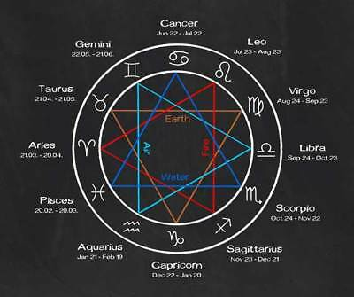 LOTTERY NUMBERS CHOSEN by divination numerology astrology for 2018