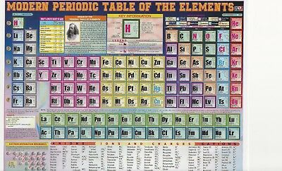 Modern Periodic Table of the elements