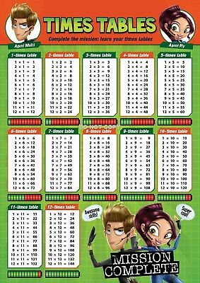 Times Table Cool Children Kids Education Poster Chart A4 Size School Home Learn