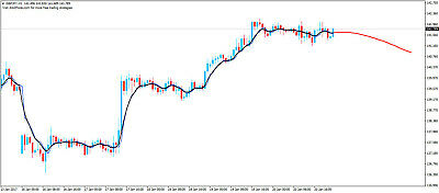 Forex Predictor Trading System - Forex Trading System
