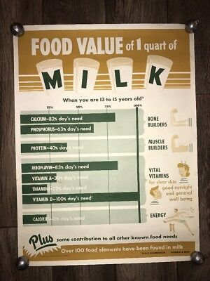Vintage 1958 National Dairy Council Milk Poster Educational Advertisement