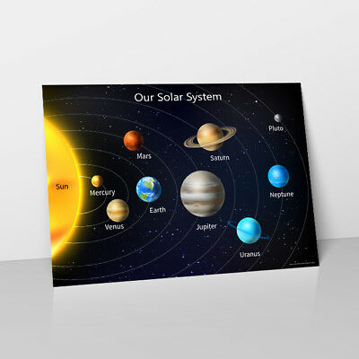 Solar System Planets Learn Childrens Poster Wall Chart Classroom Teacher Space
