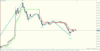 FOREX CCI SUPERTREND Scalping Strategy - Forex Trading System for MT4
