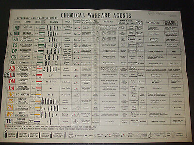 World War II Chemical Warfare Reference and Training Chart