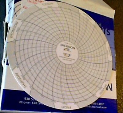 DICKSON Circular Chart,4 In,0-7 bar (101psi) ,7 Day, PK60