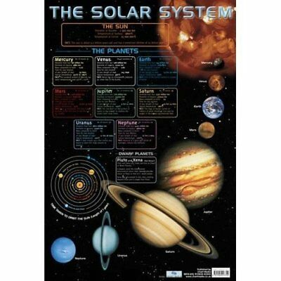 The Solar System Educational Science Planet Poster Wall Chart for School Collage