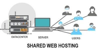 LIFETIME WEBHOSTING --NO Recurring Hosting Fees Ever - $49 00 | PicClick