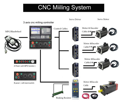 Total solution for 4 axes cnc milling controller , support PLC+ATC function