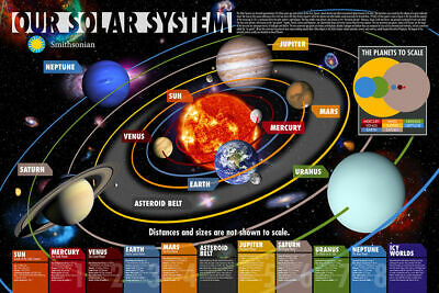 Our Solar System Smithsonian Poster 36-by-24 Inches