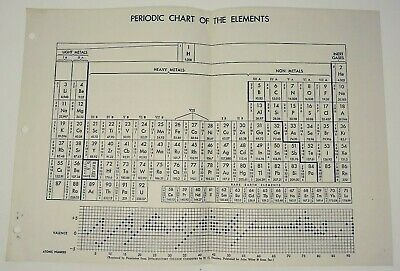 Vintage Periodic Chart of Elements Merck Laboratory Chemicals School