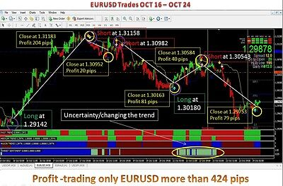 High Accuracy Forex Trading System Profitable Indicator Template Mt4 software