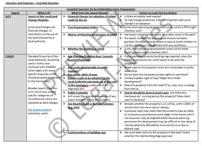 LPC Notes 2020  II  Real Estate / Property Law II  Distinction Quality