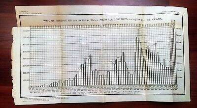 1904 Chart of Wave of Immigration into US from All Countries from past 85 years