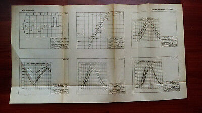 1919 Sketch Diagram of Relative Elevations of Lake St. Clair for 47 Yrs Michigan