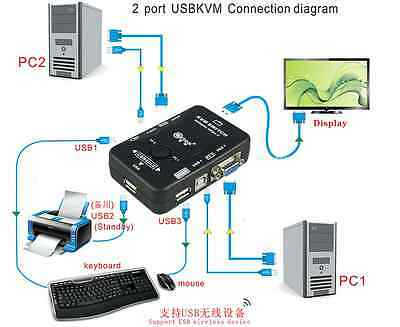 USB VGA KVM Switch Box For Mouse Keyboard Monitor Sharing 2 Computer PC 2 Ports
