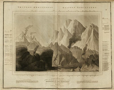 Comparative view of principal mountains. Dhaulagiri highest. THOMSON 1817 map