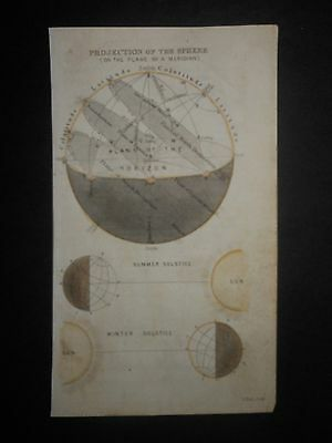 Astronomy Earth Sphere Equator Summer Winter Solstice Sun 1856 Hand Color