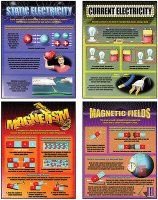 ELECTRICITY & MAGNETISM Middle High School Poster Classroom Bulletin Board Set