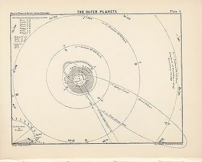 Antique Astronomy PLANETS Vintage Print Plate 1925 Ball's Guide to the Heavens