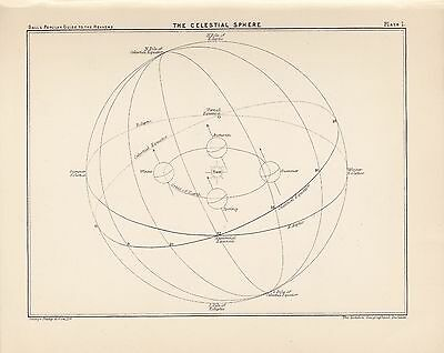 Antique Astronomy Celestial Vintage Print Plate 1925 Ball's Guide to the Heavens