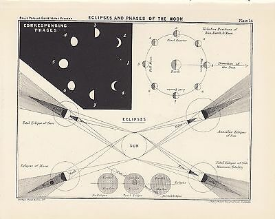 Antique Astronomy LUNAR ECLIPSE Vintage Print Plate 1925 Ball's Guide to Heavens