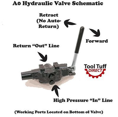 Hydraulic General Purpose 2 Way Valve, 25 gpm, 4000 PSI, Neutral Centering, A0