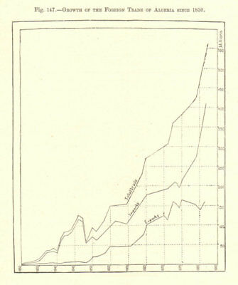 Growth of the Foreign trade of Algeria since 1830 1885 old antique map chart