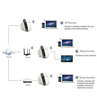 UK 300Mbps 802.11 Wifi Repeater Wireless-N AP Range Signal Extender Booster 1pcs