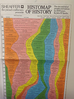 'The Histomap of History'