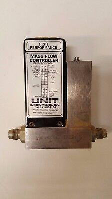 UNIT Mass Flow Controller MFC, Range 1 SLM, Gas CI2