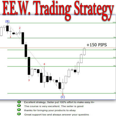 Forex Stocks Futures Cryptocurrency - FEW TRADING STRATEGY - Naked Trading+ Gift
