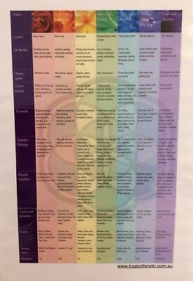 A3 size Chakra Charts Beautifully detailed and colourful