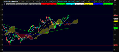 """ThinkOrSwim Ascend Trading """"All in One"""" Script Package (RRP $199.99)"""
