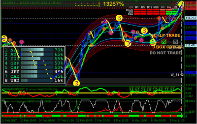 Forex Indicator Forex Trading System mt4 Trend Strategy - Super Fx Agimat CUSTOM