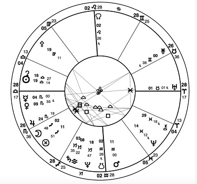 VEDIC ASTROLOGY BIRTH Chart Reading/compatibility/yearly Prediction